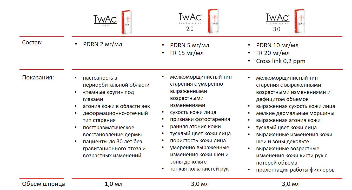 TwAc - уникальная бустерная система