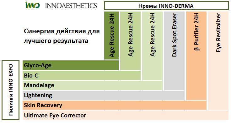 Inno-Exfo-Derma взаимосвязь пилингов и кремов.png